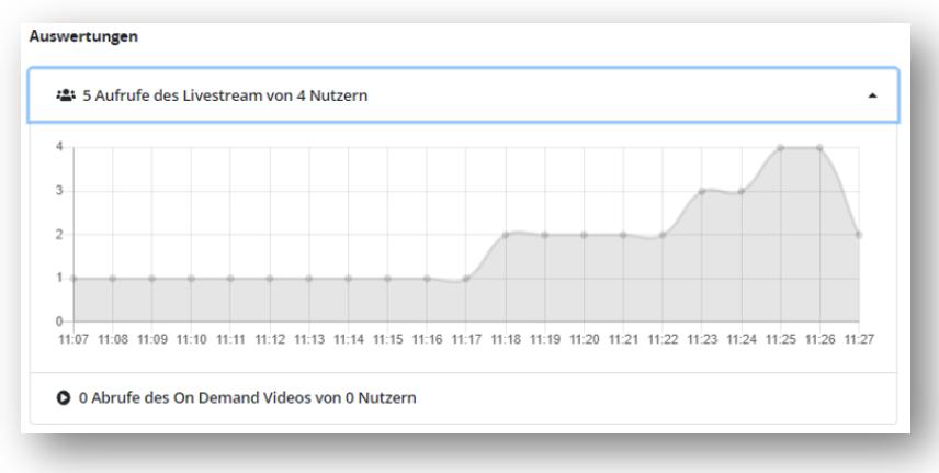 Live Stream Statistiken
